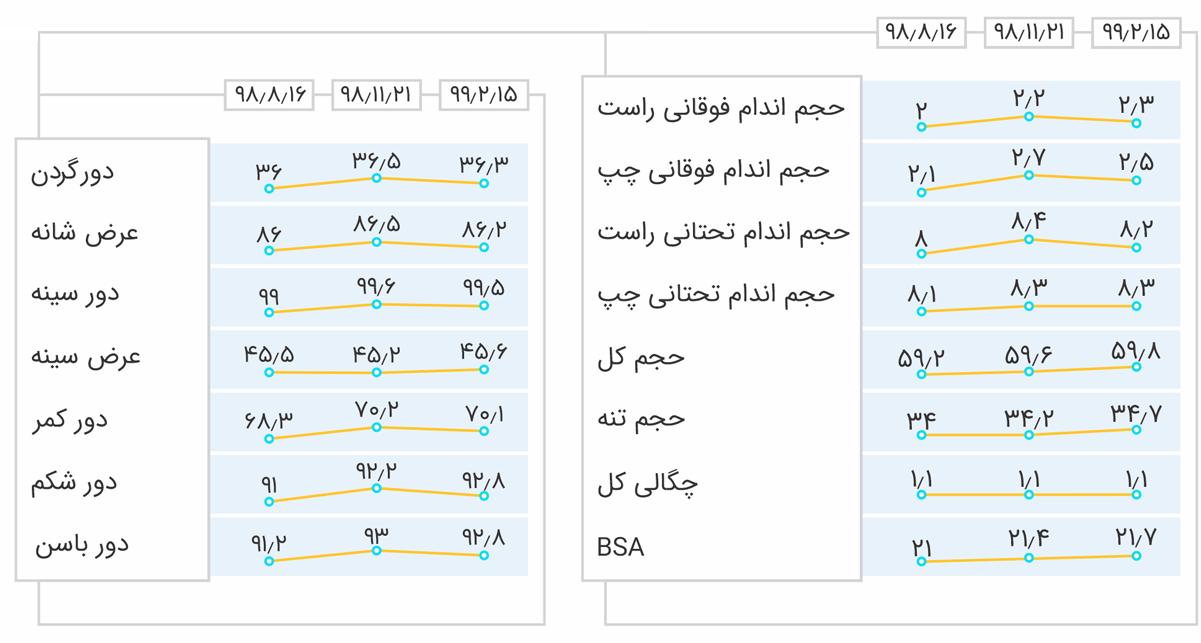Anthropometric-changes-2